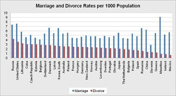 Marriage and_Divorce