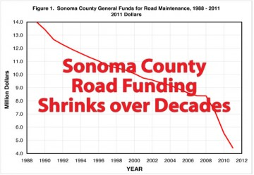 Sonoma-county-road-funding-report