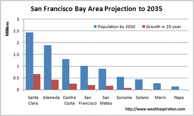 Bay_Area_Projected_Population