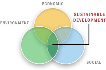 sustainability-diagram